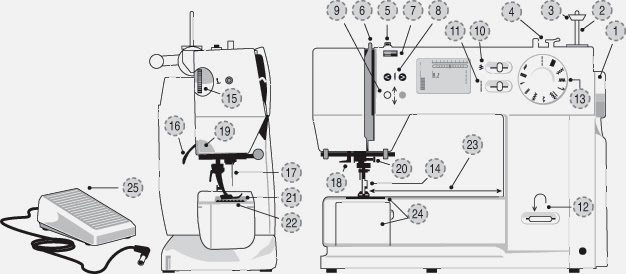 Tatl Tael Cosplay Sewing Machines Part I Impressive How Does The Sewing Machine Work