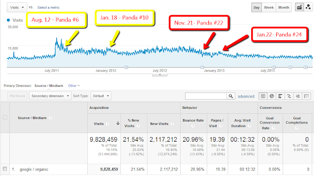 Panda Google Update effect on organic traffic from Google Analytics
