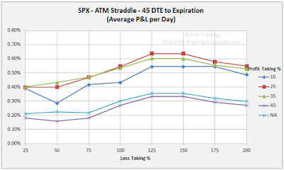 45 DTE SPX Short Straddle Summary Normalized Percent P&L Per Day Graph