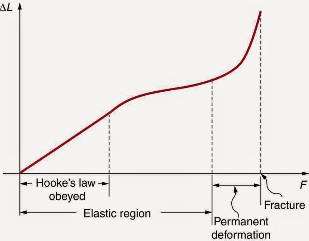 experiment of hookes law This is known as hooke's law and commonly written: f = − k x \boxed{f=-kx} f = − k x where f f f f is the force, x x x x is the length of extension/compression and k k k k is a constant of proportionality known as the spring constant which is usually given in n / m \mathrm{n/m} n / m.
