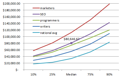 Annual_pay_seo_US