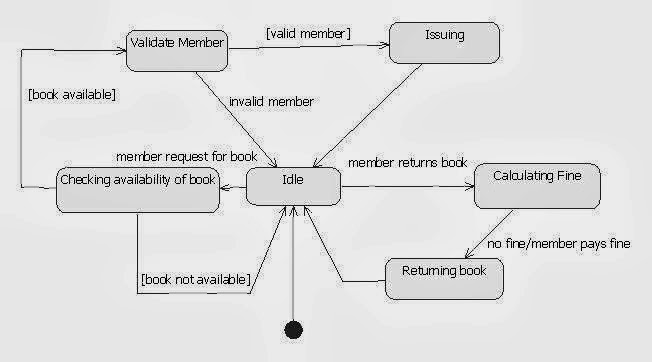 State Chart Diagram For Library Management System