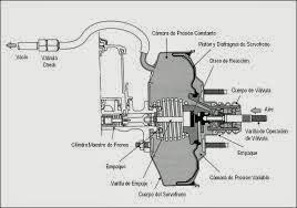 blog de ayuda mecanica  el pedal de freno esta duro y el