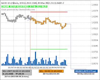 Short 6A (австралийский доллар) (26.02.13) - (closed) - (+50pp)