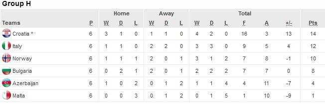 Tabel klasemen grup H Kualifikasi EURO 2016