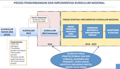 Skema Pengembangan Dan Implementasi Kurikulum Nasional