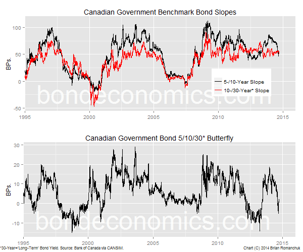 Chart: 5,10,30-year CGB Slopes and butterfly