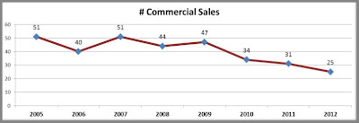 Number of Commercial Real Estate Sales Over the Years