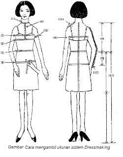 Dalam Membuat Baju Wanita Tentu Anda Perlu Polanya Terlebih