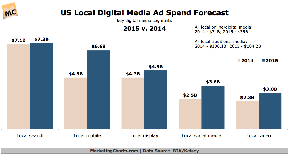 The Digital Spending in 2015