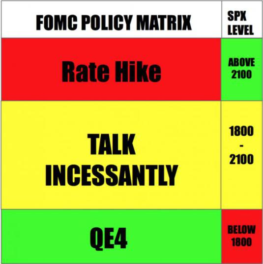 FOMC Policy Decision Matrix Exposed