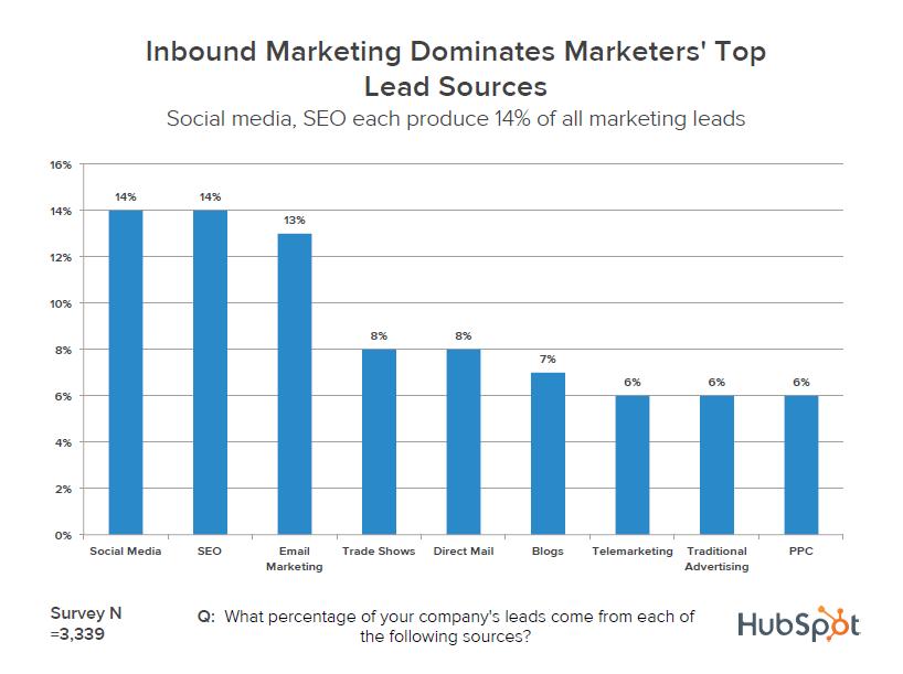 Hubspot's survey on lead generation per online marketing medium