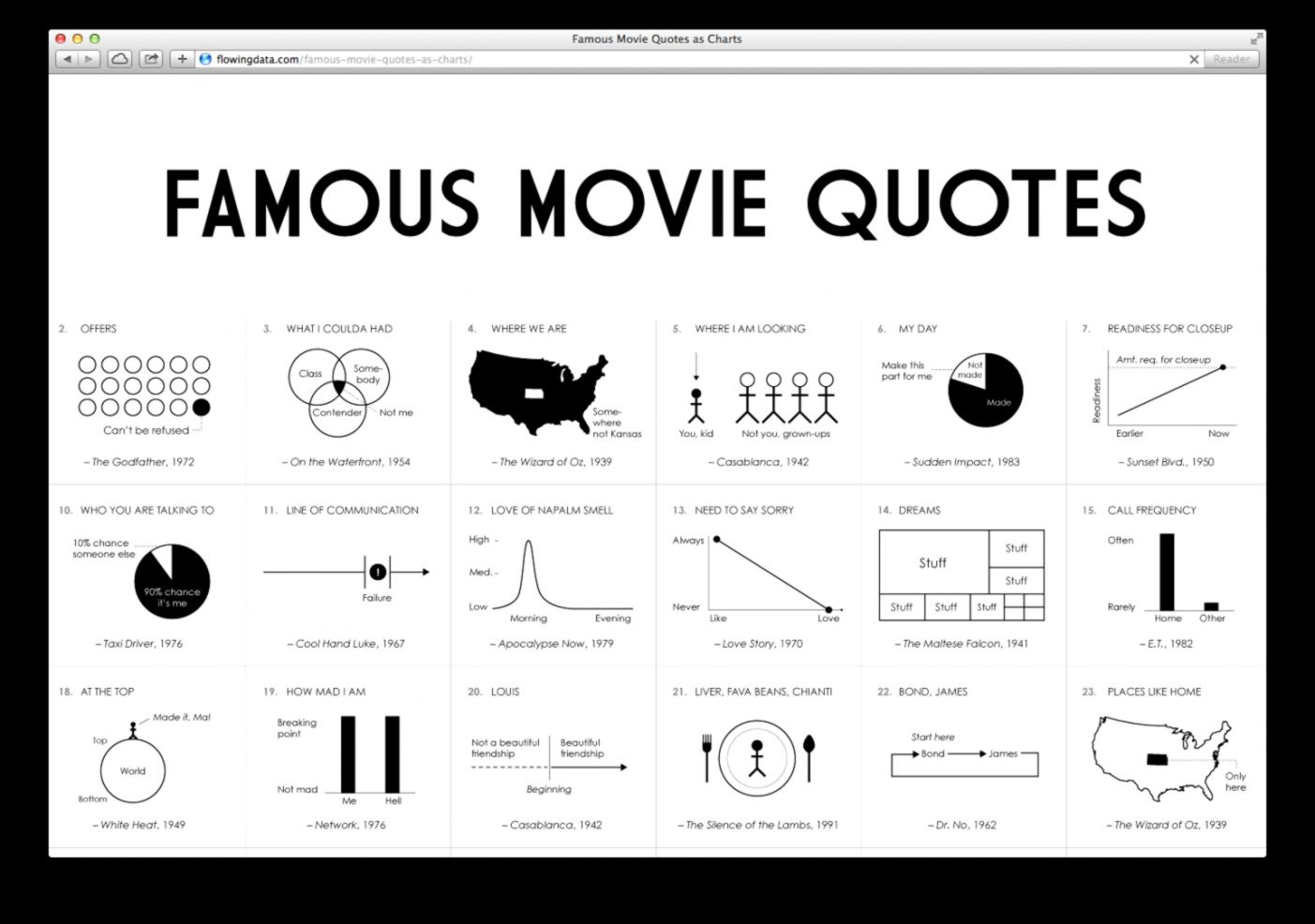 Famous Movie Quotes as Charts Images   ChurchMag