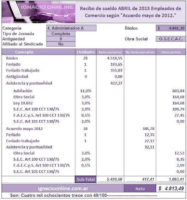 Aumento Empleados Comercio 2015 | Autos Post
