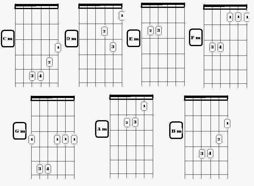ket: simbol chord dengan tambahan huruf mberarti minor
