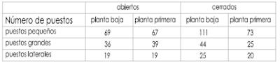 los puestos del mercado de la cebada en el 2012