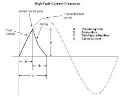 types of fuse and characteristic of HRC fuse , working of HRC fuse