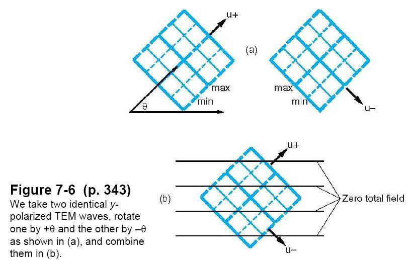 Catatan harian elektromagnetika resume waveguide 71 72 kita dapat mengerti tentang perambatan gelombang dengan memperhitungkan gelombang sebagai superposisi dari pasangan gelombang tem ccuart Images