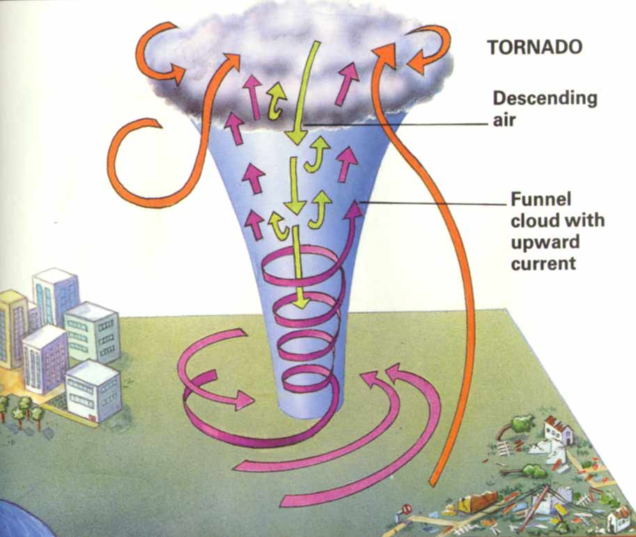 Penyebab Terjadinya Tornado