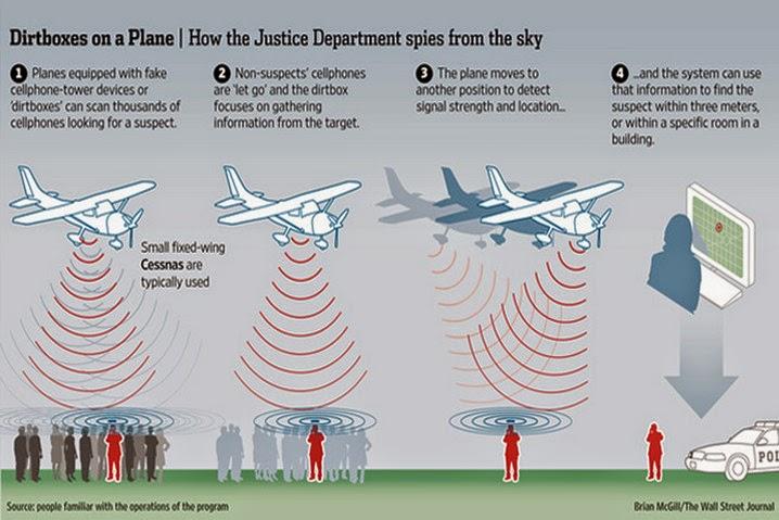 Estados Unidos espía smartphones con aviones y Dirtbox
