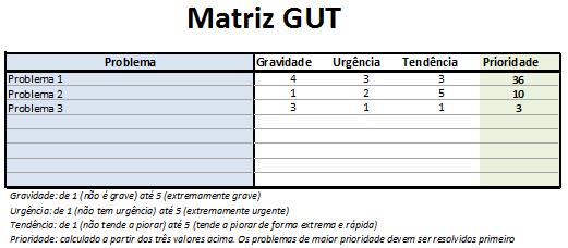 Modelo de Matriz GUT