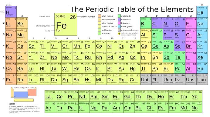 Dtf sistem periodik unsur tabel periodik punya dua anggota baru unsur 114 dan 116 keduanya merupakan unsur kimia terberat unsur 114 memiliki berat 289 satuan massa atom ccuart Images