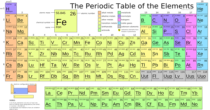 D t f sistem periodik unsur for Periodic table no 52