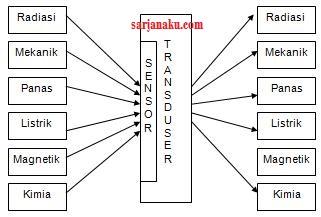 Pengertian Transduser