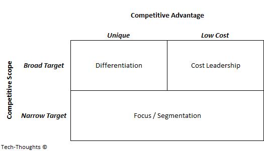Three Generic Frameworks