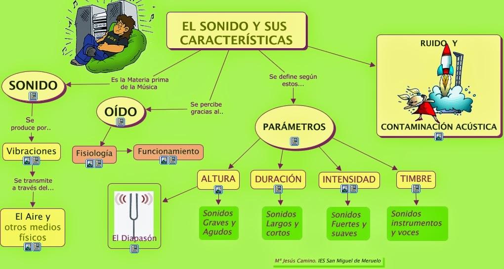 Ciencias Naturales 2º ESO IES Miguel Crespo (enseñanza no bilingüe ...
