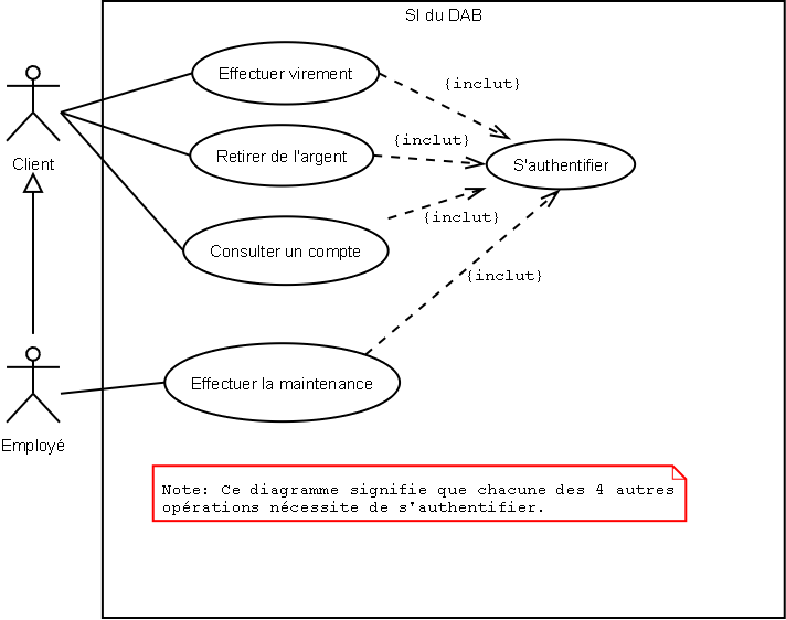 Diagramme de cas d 39 utilisation d 39 un distributeur de for Utilisation d un ohmmetre