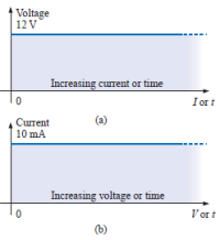 Karakteristik terminal:  (a) Sumber tegangan ideal  (b) Sumber arus ideal
