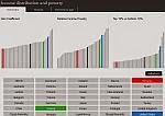 ΟΟΣΑ: Κατανομή εισοδήματος, φτώχεια<br>Διαδραστικός πίνακας