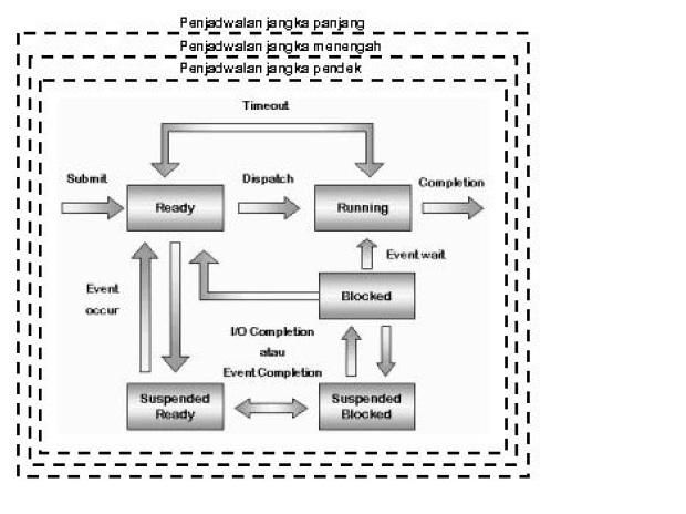 Kurokuroninjo sistem operasi proses manajemen proses menyimpan banyak proses tak running benar benar di memori utama merupakan suatu overhead tersendiri gambar vi 5 diagram strategi penjadwalan ccuart Image collections