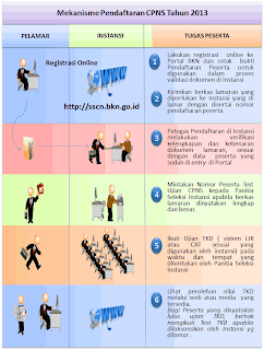 petunjuk pendaftaran cpns 2013 online