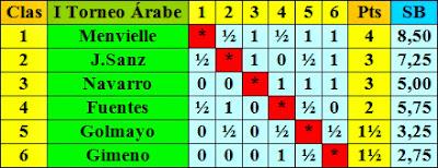 Clasificación del I Torneo de Ajedrez Árabe, 1957