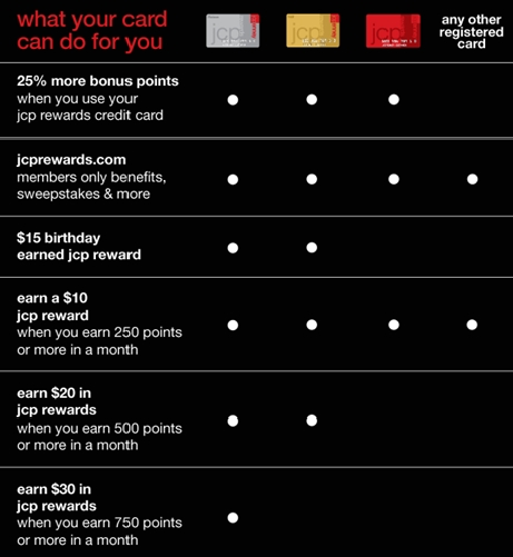 once ratified the jcpenney rewards credit card will be send by mail to you - Jcpenney Rewards Credit Card