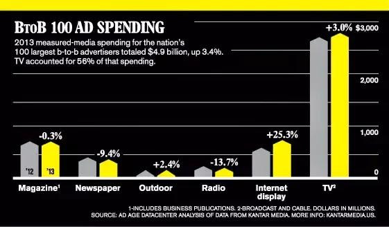 biggest b2b Spenders by medium