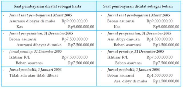 Image Result For Premi Asuransi Di Jurnal Umum