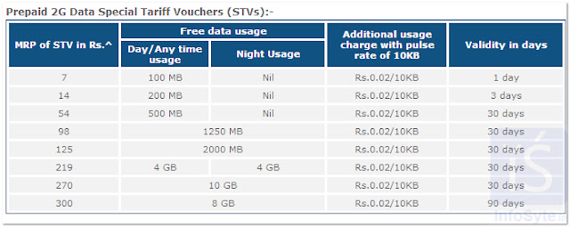 BSNL Unlimited 3G DATA plans