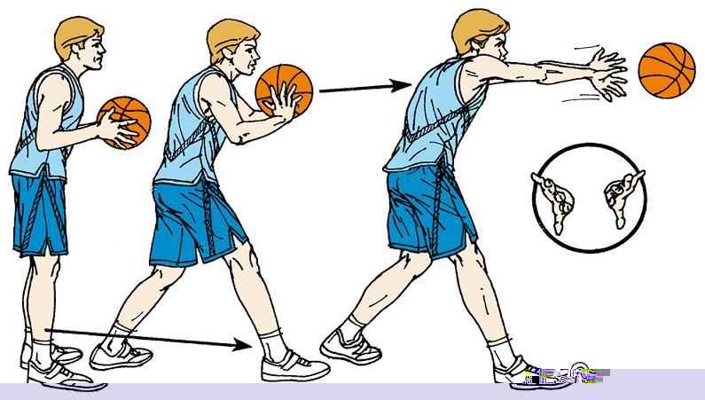 street basketball: basketball passing techniques