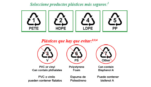Recipientes plasticos aptos para microondas