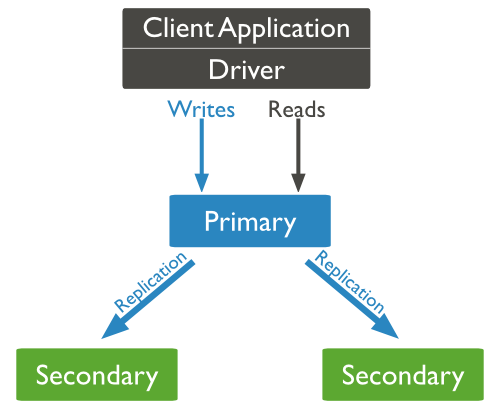 Replication Database MongoDB