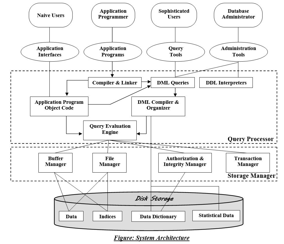 Exceptionnel Following Is A Flowchart Drawing Of Database System Architecture.