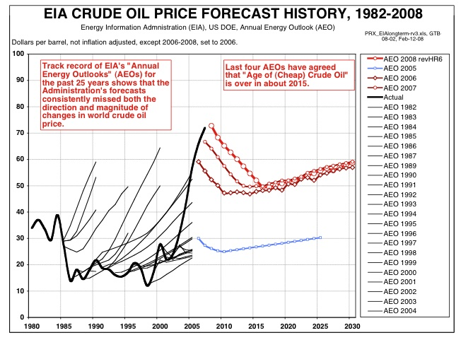 price forecasts for oil Oil price outlook to 2030 june 2010 • with global gdp growth seen accelerating to almost 5% in 2012 and 2013 but then dropping back to some 4-45% pa in the second half of the decade, oxford economics expects world oil demand to grow by 12.