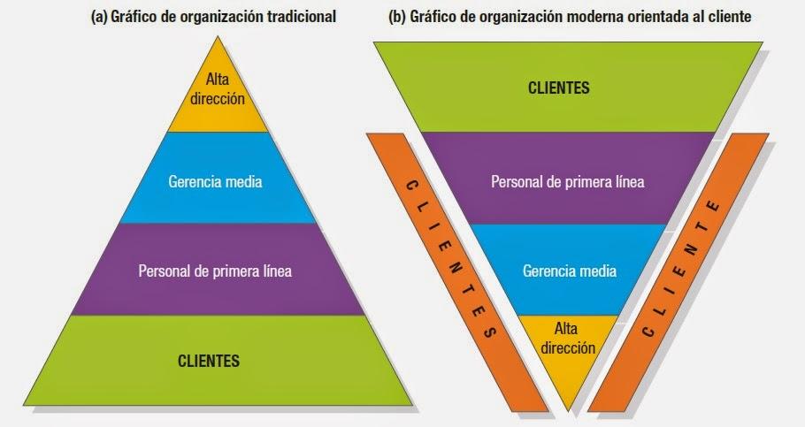 Administraci n y gerencia de marketing creaci n de valor for Oficina tradicional y moderna