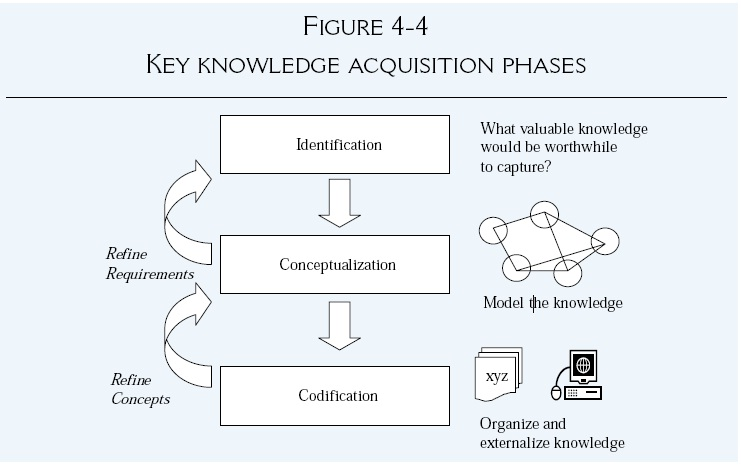acquisition spree leaves marconi in need of knowledge management km Insights analytics: technology for a knowledge management program rohit nishant, thompson sh teo, mark goh, sameer agarwal product number: 9b14e018 publication date: 8/29/2014.