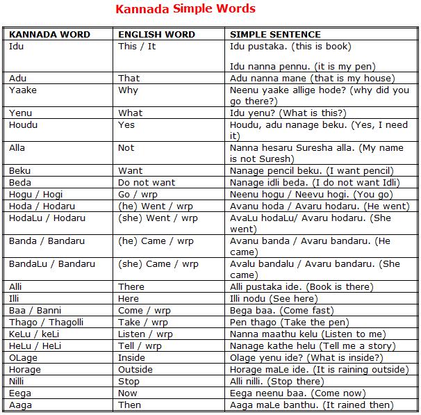 Mr Ram Learn Kannada Simple Words