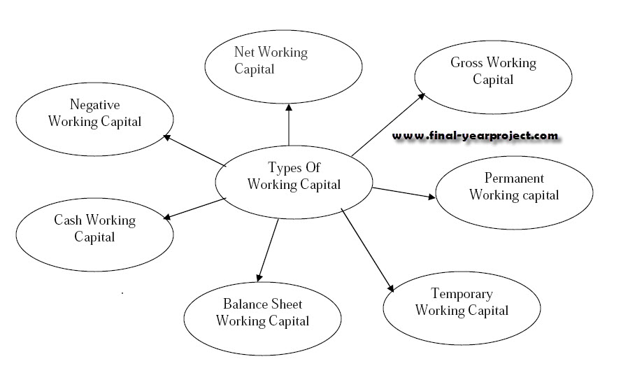 Review Of Literature For Working Capital Management Free Essays