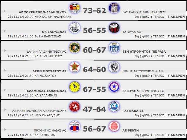 Γ΄ ΑΝΔΡΩΝ  9η αγωνιστική. Αποτελέσματα, βαθμολογία κι οι επόμενοι αγώνες Πρώτη ήττα για Αστέρα στην Σαλαμίνα